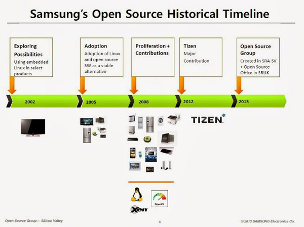 Samsung Open Source Historical Timeline
