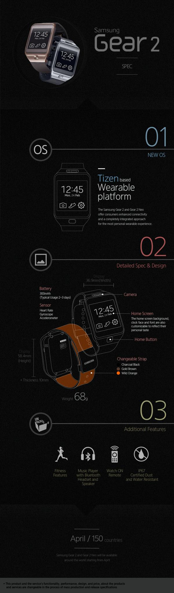 Samsung Galaxy Gear 2 infographic